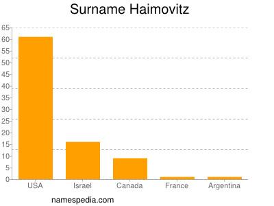 Surname Haimovitz