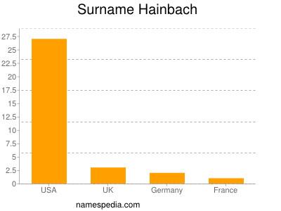 Surname Hainbach