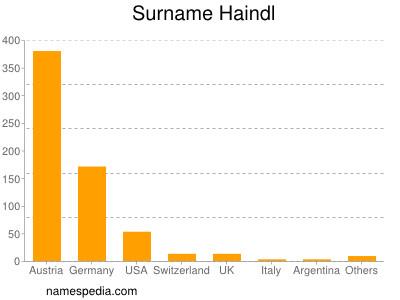 Surname Haindl