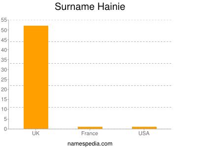 Surname Hainie
