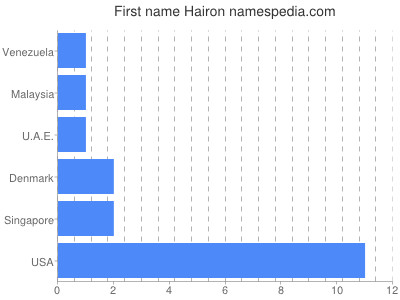 Given name Hairon