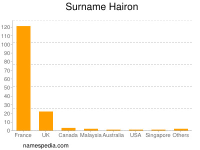Surname Hairon