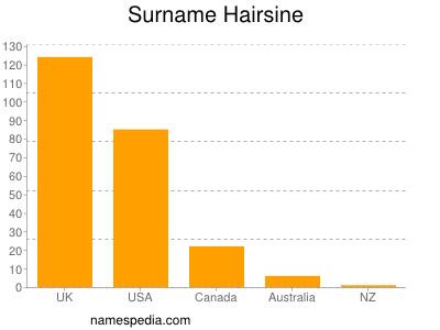 Surname Hairsine