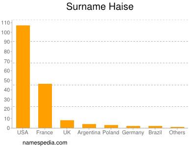 Surname Haise