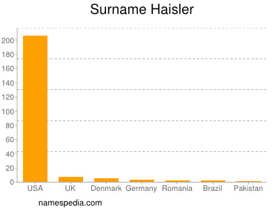 Surname Haisler