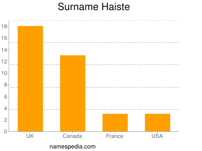 Surname Haiste