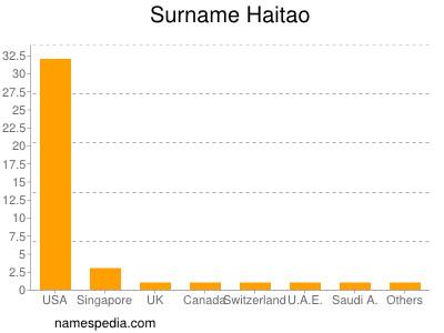 Surname Haitao