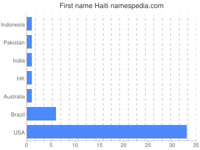 Given name Haiti