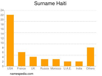 Surname Haiti