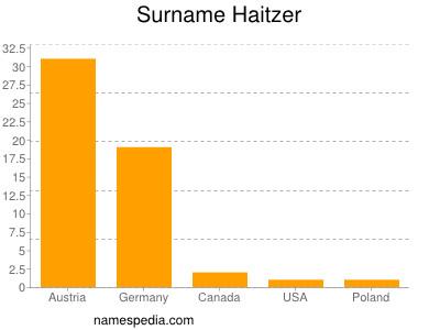 Surname Haitzer