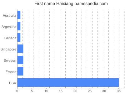 Given name Haixiang