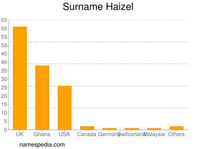 Surname Haizel