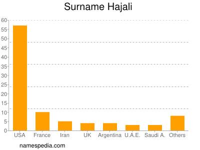 Surname Hajali