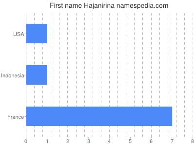 prenom Hajanirina