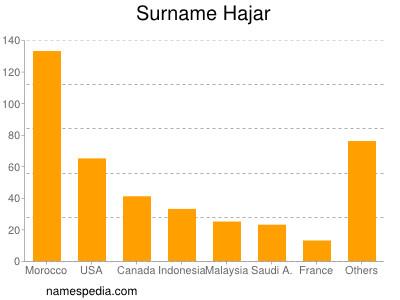 Surname Hajar