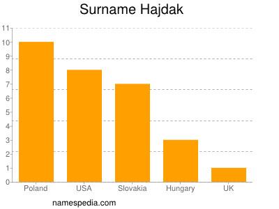 Surname Hajdak
