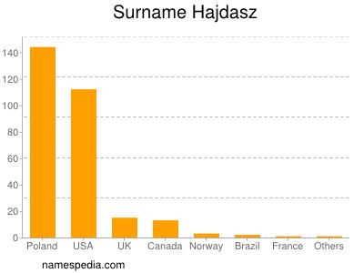 Surname Hajdasz