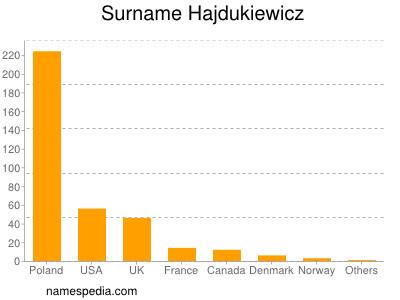Surname Hajdukiewicz
