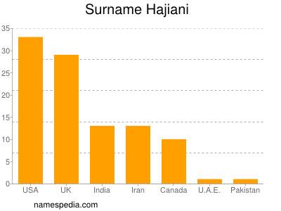 Surname Hajiani