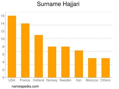 Surname Hajjari