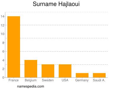 Surname Hajlaoui