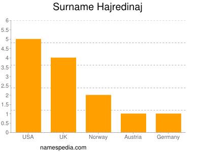 Surname Hajredinaj