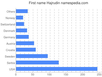 Given name Hajrudin