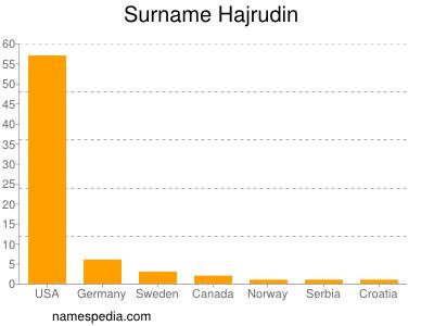 Surname Hajrudin
