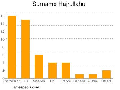 Surname Hajrullahu