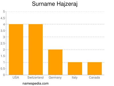 Surname Hajzeraj