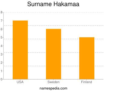Surname Hakamaa