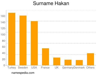 Surname Hakan