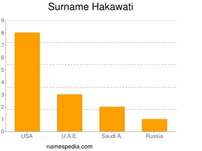 Surname Hakawati