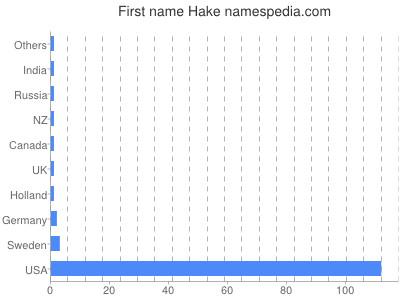 Given name Hake