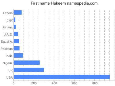 Given name Hakeem