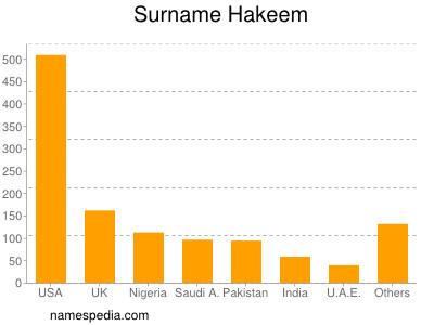 Surname Hakeem