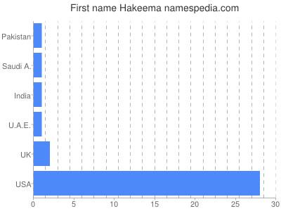prenom Hakeema