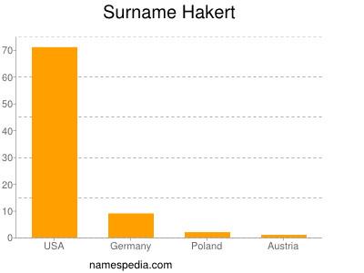 Surname Hakert