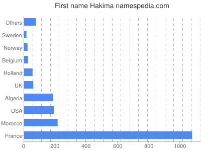 Given name Hakima