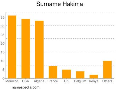 Surname Hakima