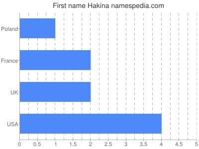 Given name Hakina