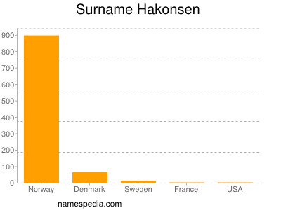 Surname Hakonsen