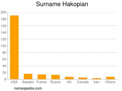 Surname Hakopian