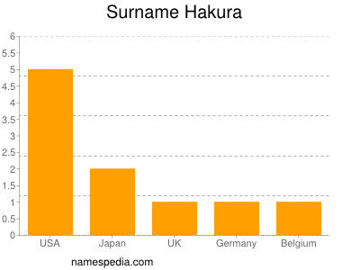 Surname Hakura