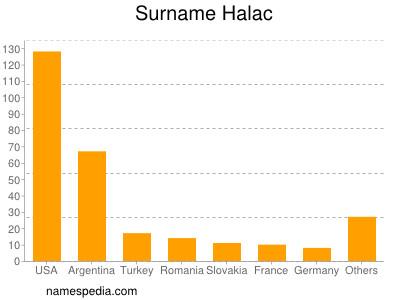 Surname Halac