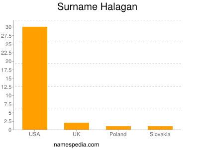 Familiennamen Halagan