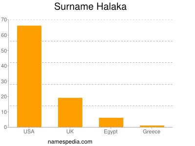 Halaka - Names Encyclopedia