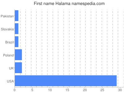 Given name Halama