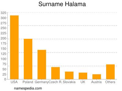 Surname Halama