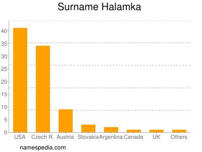 Surname Halamka